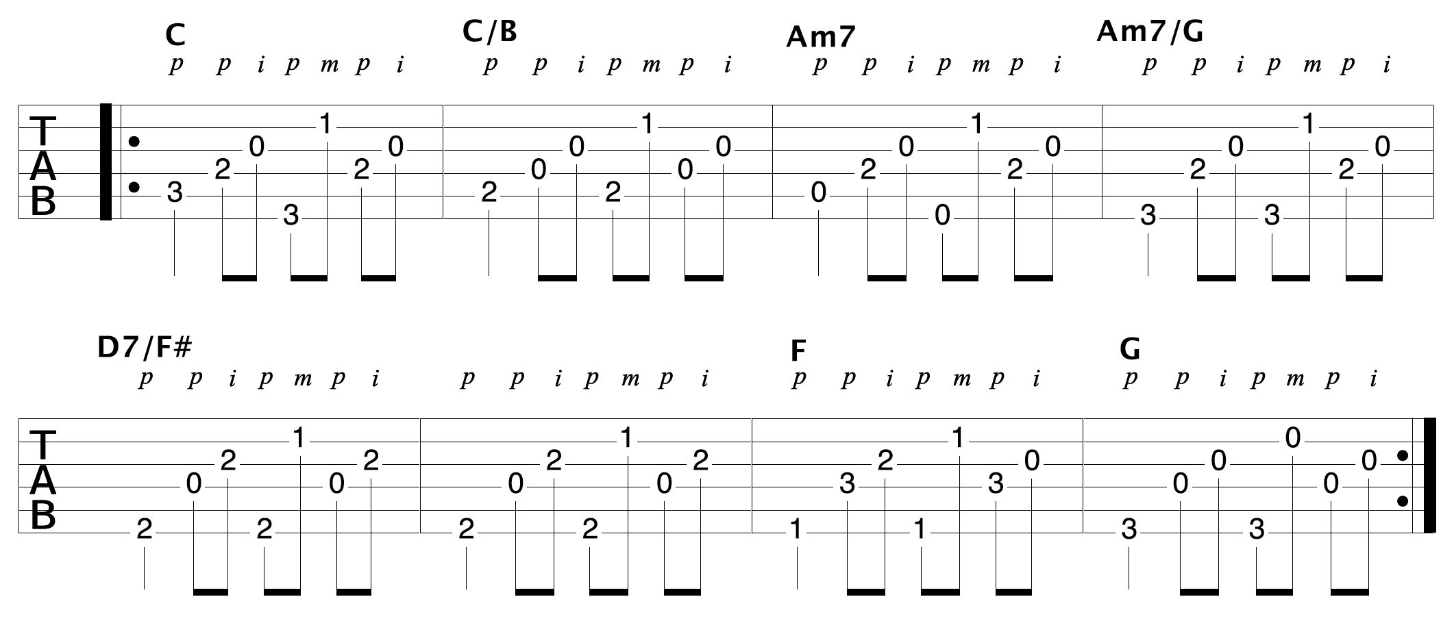 Play Thousands Of Songs With The Clawhammer Fingerpicking Pattern