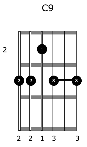 How To Play Cascading, Harp Like Harmonics On Your Acoustic Guitar ...