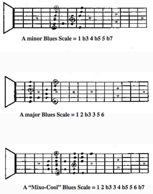The Mixo Cool Blues Scale Guitar Nine