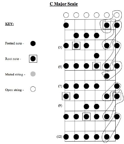 Linking Scales With Chords | Guitar Nine